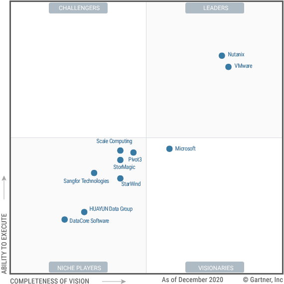 Figure 1 Magic Quadrant for Hyperconverged Infrastructure Software